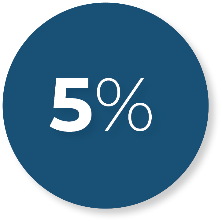 5% of new patients per month from social media.