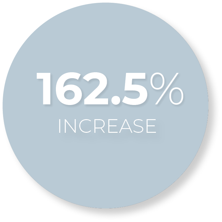 Over 20% new patients per month from social media.
