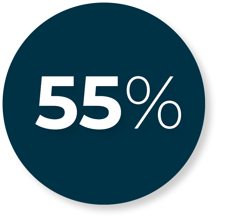More than 55% of new patients read practice's online reviews.