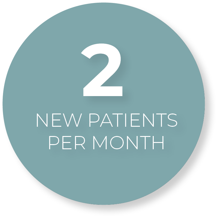 2 new patients per month that saw the practice on social media.
