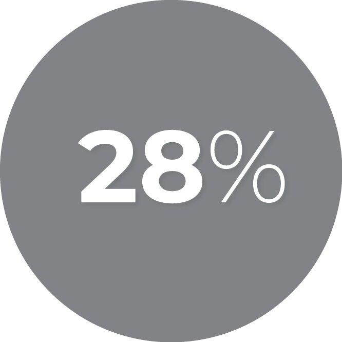 Cost per conversion down 28%