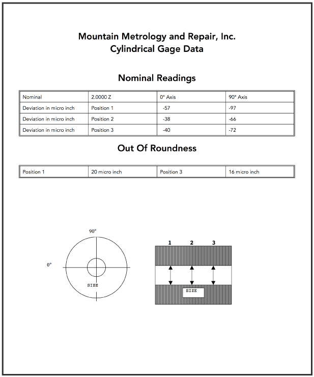 sample_cylindrical_gage_data