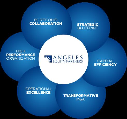 Sustainable Value Creation Framework