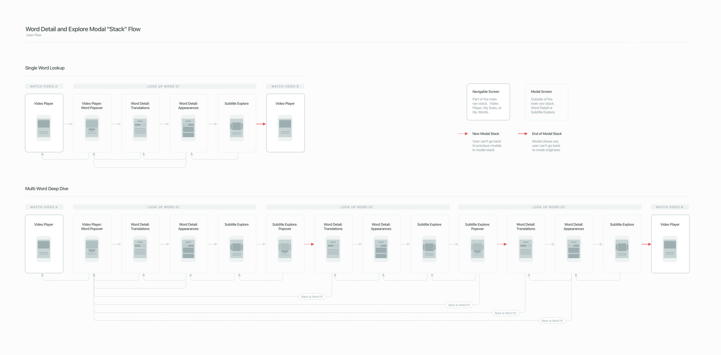 Modal Stack Flow.png
