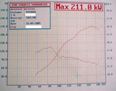 211 KW = 282 HP