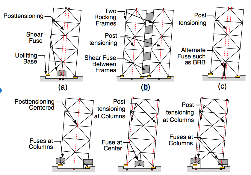 Potential system configurations of rocking systems (After Eatherton et al. 2014)