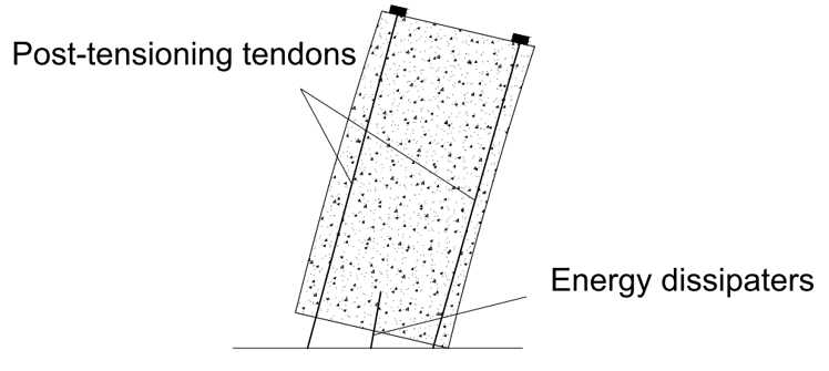 Schematic of a post-tensioned rocking wall and its FEM mesh