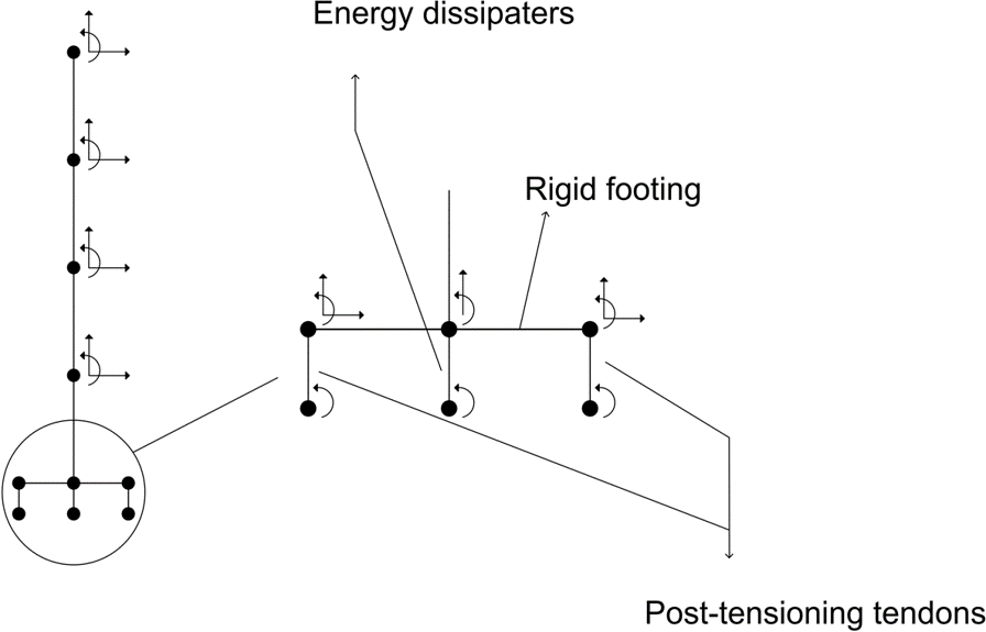 Schematic of a post-tensioned rocking wall and its FEM mesh 2.png