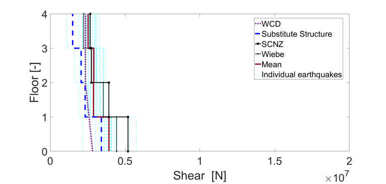 Shear and moment comparison between NTHA results and predictions from analytical methods 1.png