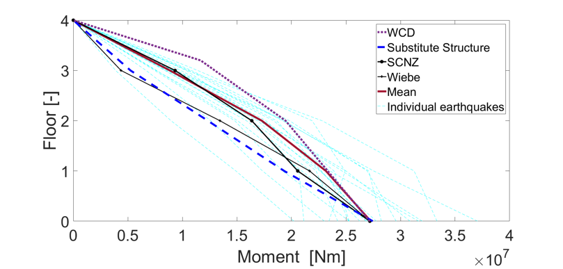 Shear and moment comparison between NTHA results and predictions from analytical methods 2.png