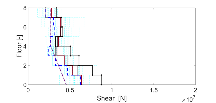 Shear and moment comparison between NTHA results and predictions from analytical methods 3.png