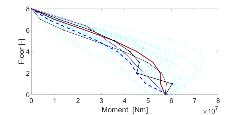 Shear and moment comparison between NTHA results and predictions from analytical methods 4.png