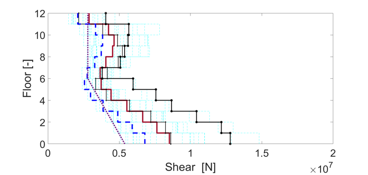 Shear and moment comparison between NTHA results and predictions from analytical methods