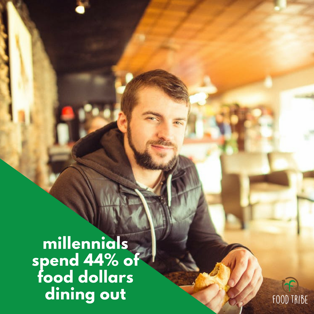 millennials dining out 44% of dollars.png