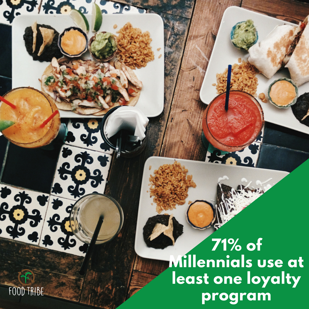millennials 71% at least one loyalty program.png