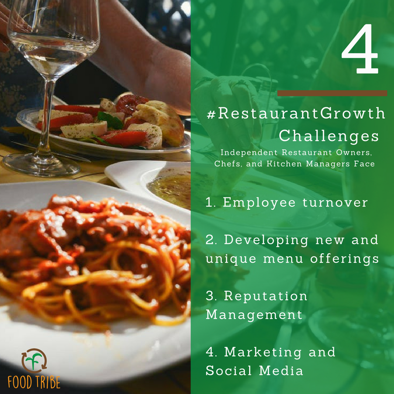 #RestaurantGrowth Challenges.png