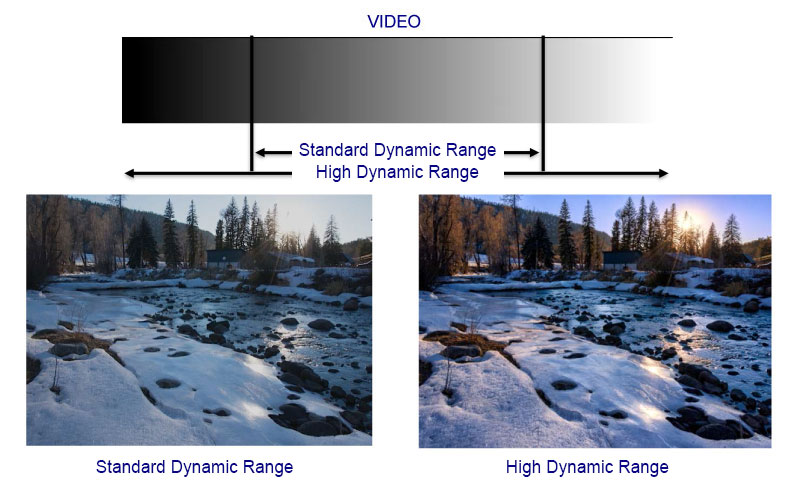 SDR vs HDR - PHOTOGRAPH COURTESY OF THE ULTRA HD ALLIANCE