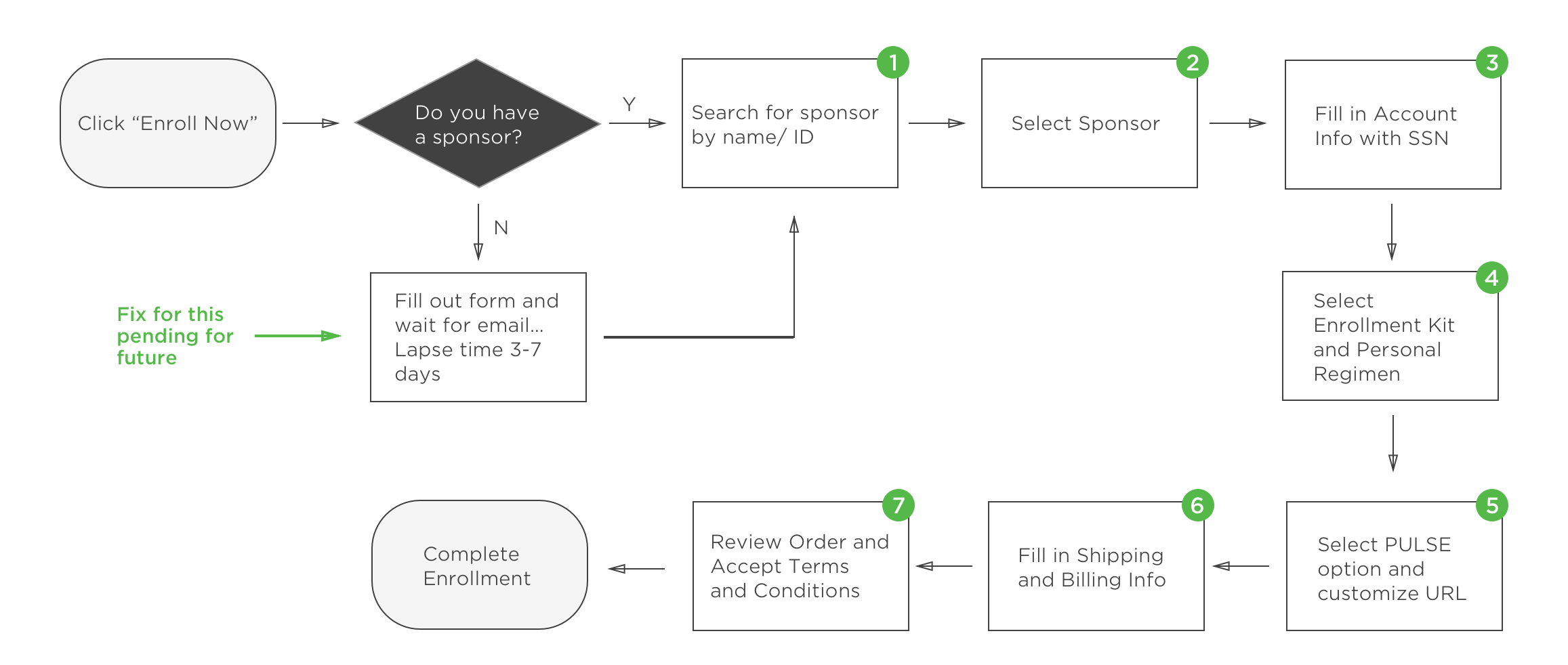 The optimized user flow