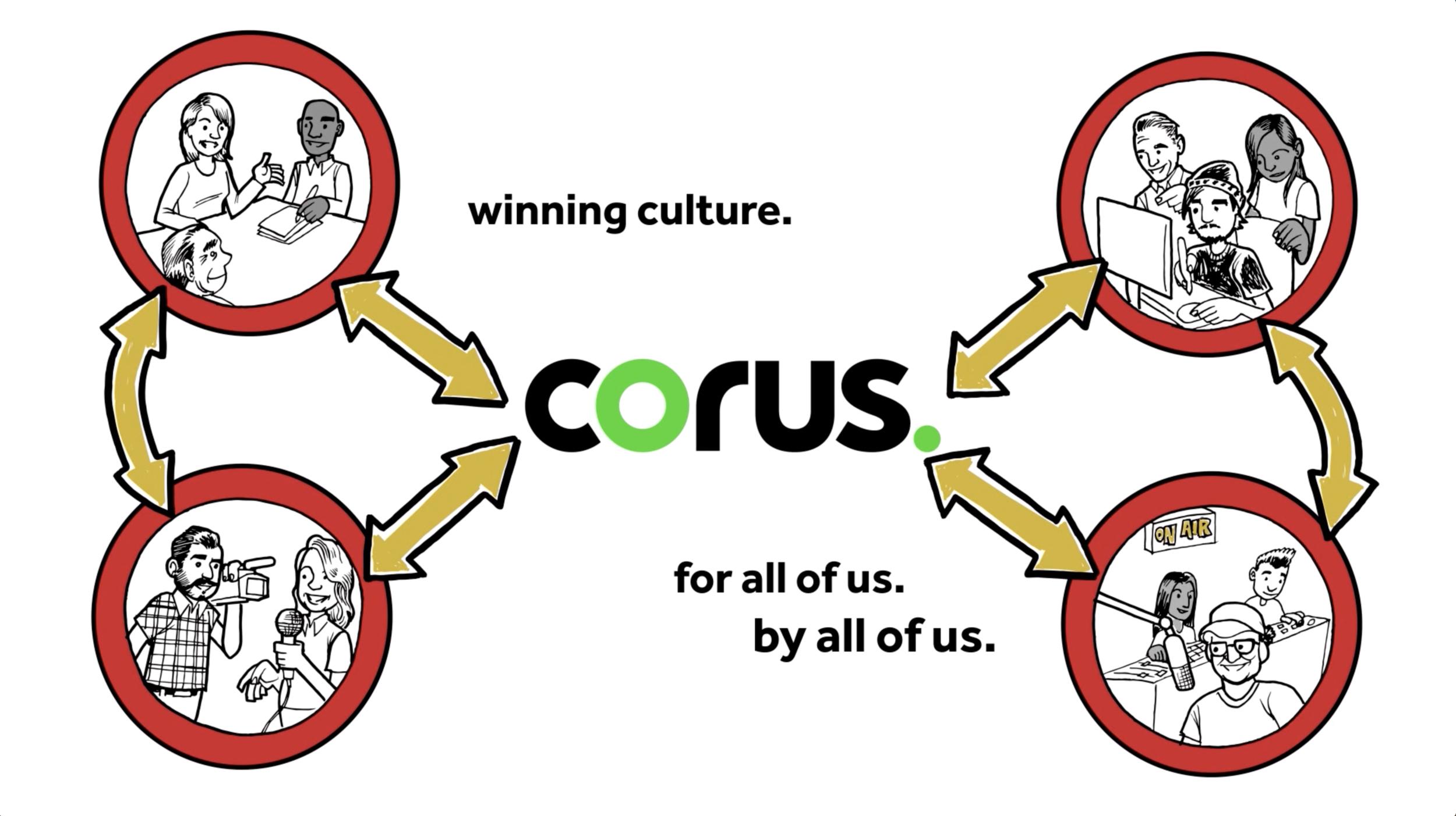 Engaging Corus, Employee culture initiative. 2017
