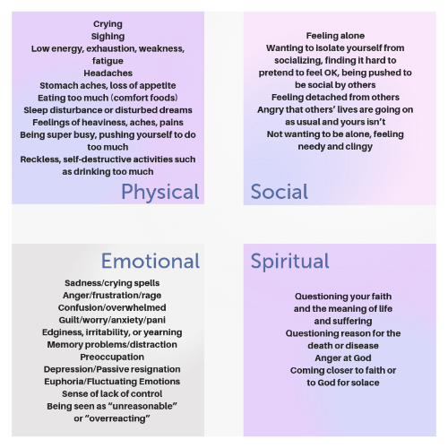 The physical, social, emotional, and spiritual symptoms of grief (Caregiver.org)