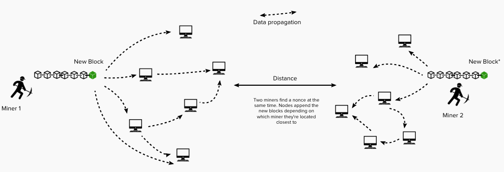 If two miners find a solution close to each other in time, both blocks are valid, but which one the nodes receive first depend on their geographical distance from the miner. This situation can cause  stale blocks