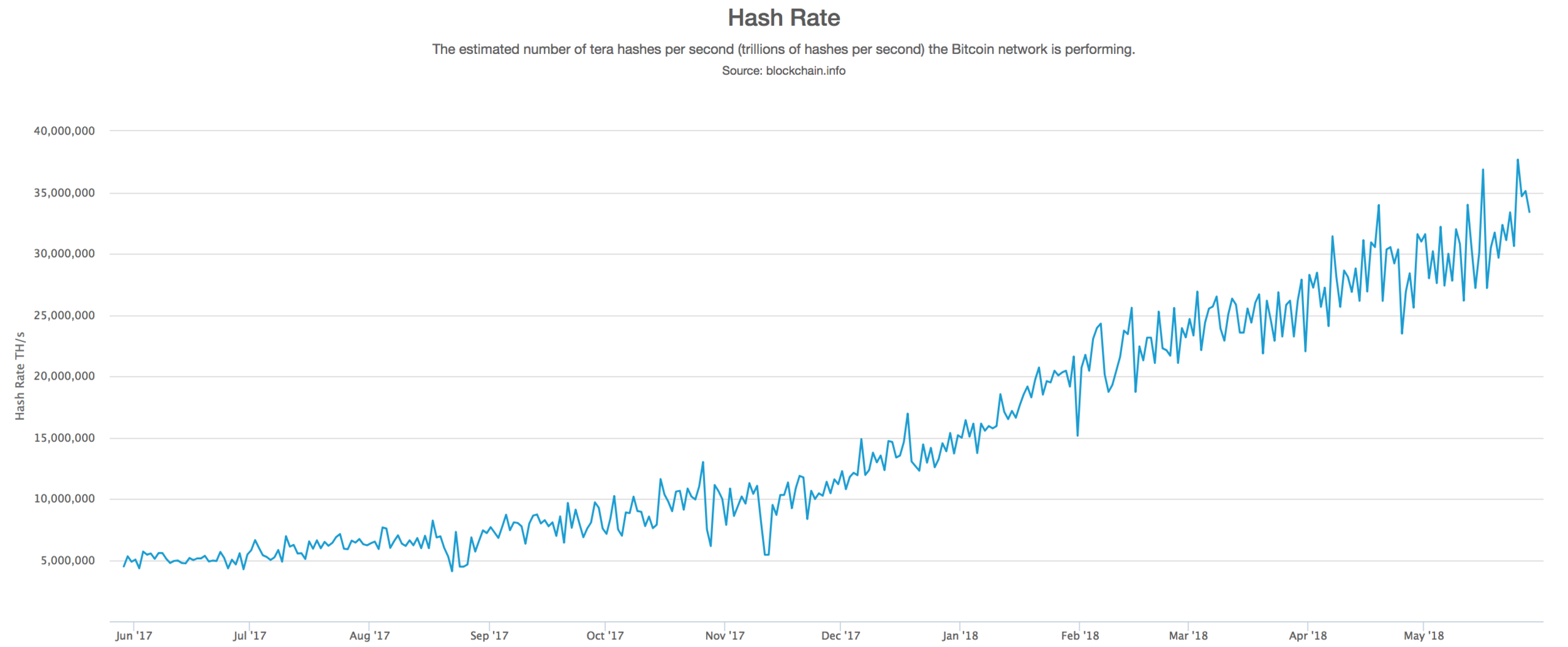 A glance at bitcoin's network hash rate over time. Source: blockchain.info