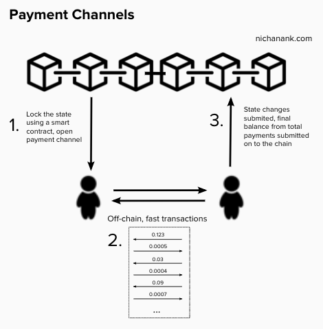 A high-level depiction of payment channels, a type of state channel which specifically handles payment transfers. Implementations of state channels can vary - notable projects include  Lightning Network ,  Raiden ,  Trinity ,  FunFair , and  SpankChain .