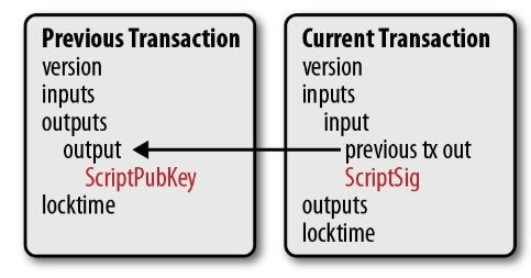 "Every input has a key ("" ScriptPubKey "") associated with it, along with a signature ("" ScriptSig "") for a transaction with that key.   Image source : Programming Bitcoin by Jimmy Song"