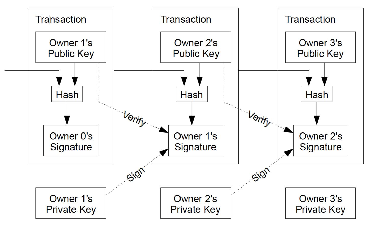 Image source:  Bitcoin whitepaper