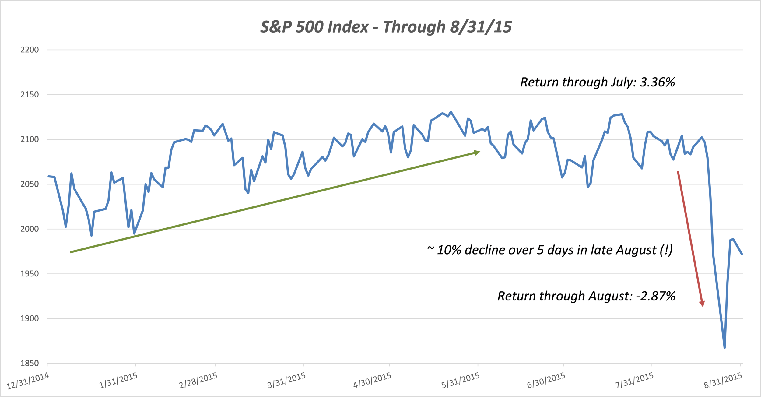 *Data from FactSet