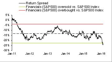 Source: Bloomberg and Wells Fargo Securities