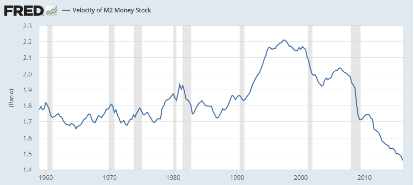 Federal Reserve Bank of St. Louis, Velocity of M2 Money Stock [M2V], retrieved from FRED, Federal Reserve Bank of St. Louis https://research.stlouisfed.org/fred2/series/M2V, May 23, 2016