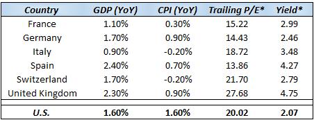 *Trailing P/E & Yield represent statistics for the iShares single-country ETFs (Germany=EWG, France=EWQ, Italy=EWI, Spain=EWP, Switzerland=EWL, United Kingdom=EWU). Source: FactSet