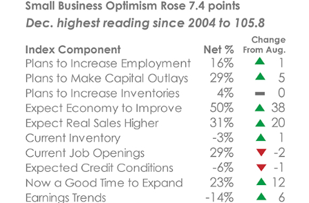 Source: National Federation of Independent Business