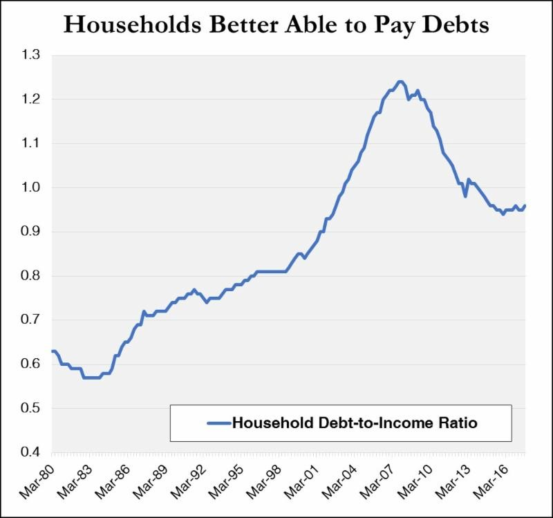 Note: Chart shows aggregate household debt-to-income ratio nationwide from March 1980 through September 2017.  Sources: Board of Governors of the Federal Reserve System;  Financial Accounts of the United States .