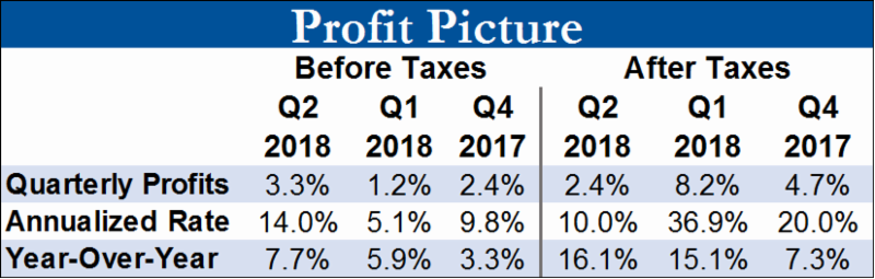 Source: Bureau of Economic Analysis.