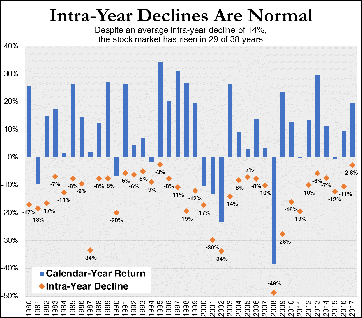 Note: Chart covers calendar years from 1980 through 2017 and is based on S&P 500 Index returns.  Sources: Bloomberg, Morningstar.