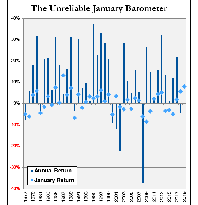 Note: Chart shows January and calendar-year returns for Vanguard 500 Index from January 1977 through January 2019. Source: Morningstar.