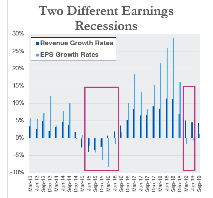 Note: 2019 data is based on forward-looking estimates of earnings and revenues.  Source: FactSet.