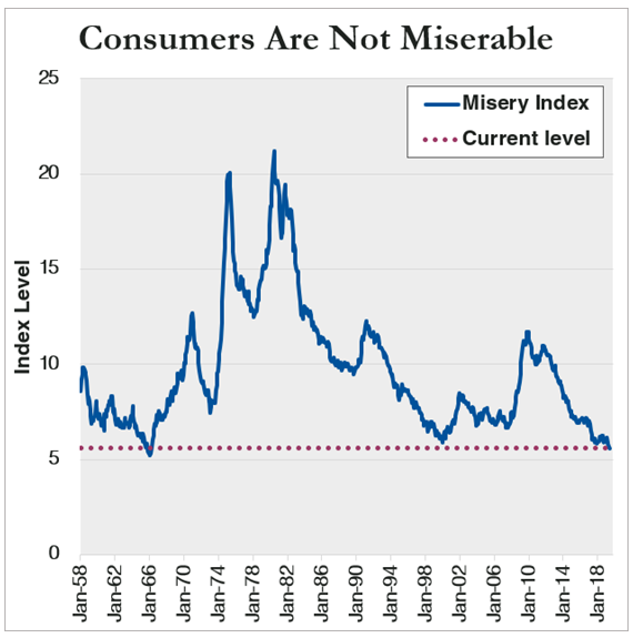 Note: The Misery Index is calculated by adding unemployment rate and inflation (year-over-year change in core Consumer Price Index). Chart shows monthly values from January 1958 through May 2019.  Source: Bureau of Labor Statistics.