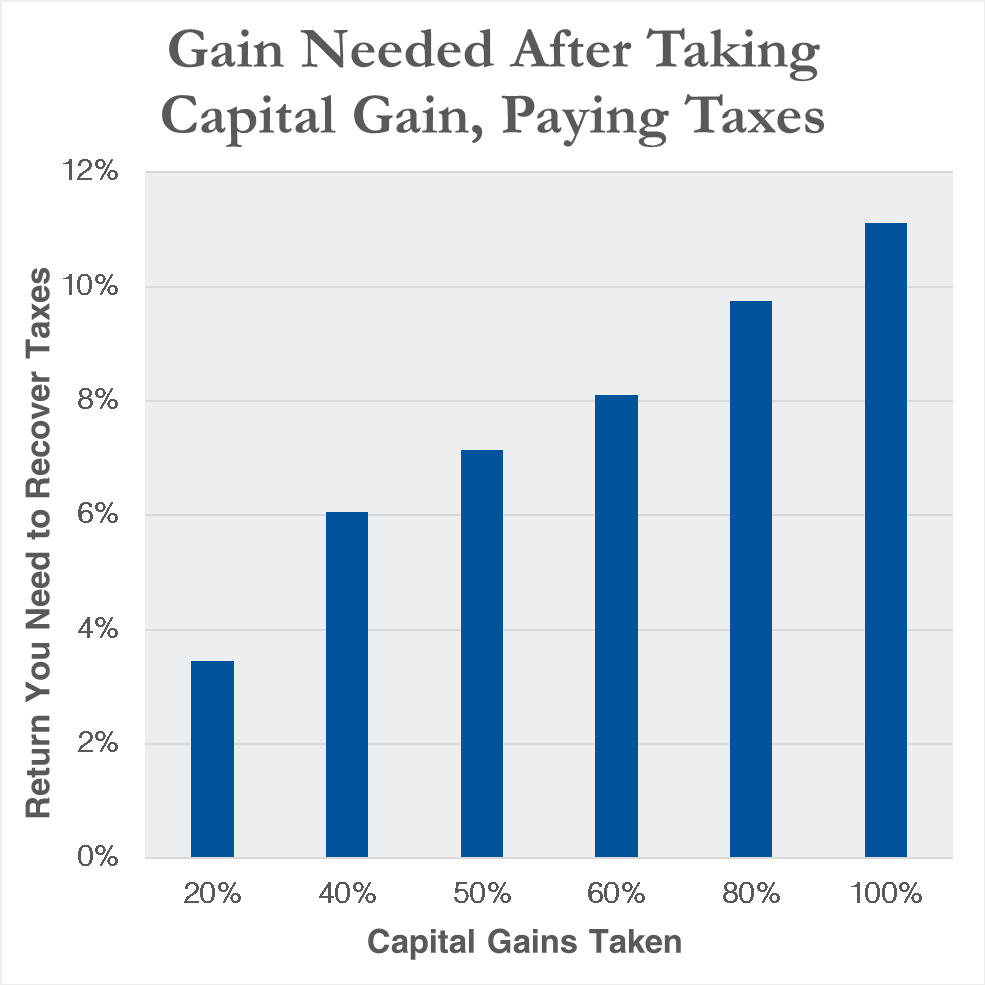 Note: Chart assumes 20% capital gains tax rate and no state or local taxes.  Source: Adviser Investments.