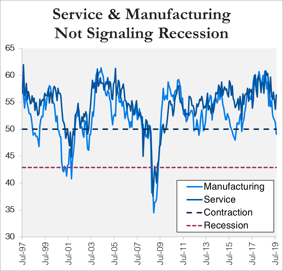 """Note: Chart shows monthly values for the ISM's manufacturing PMI and non-manufacturing PMI (the latter represented by """"Service"""" in the chart) indexes from July 1997 through August 2019.  Source: Institute for Supply Management."""