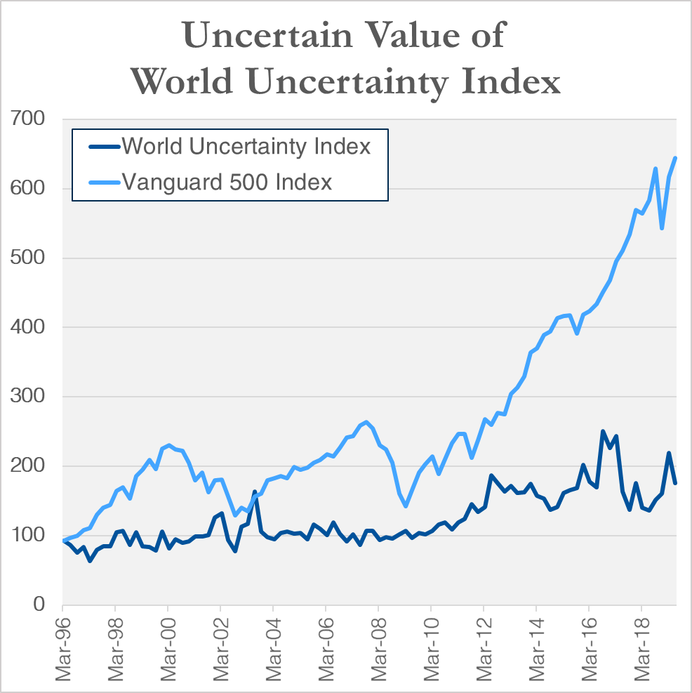 Note: Chart shows quarterly levels of the World Uncertainty Index (Global simple average) and growth of a hypothetical investment in Vanguard 500 Index based on total returns from 4/1/1996 through 6/30/2019.  Sources: Economic Policy Uncertainty, Morningstar.