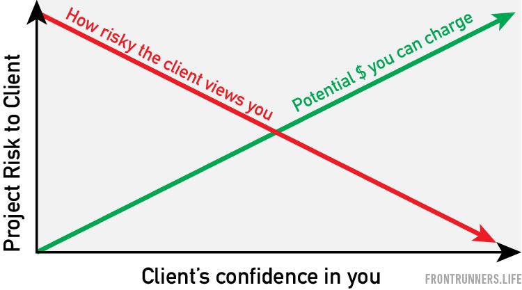 FR-Client Risk Chart.jpg
