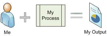 process view 1