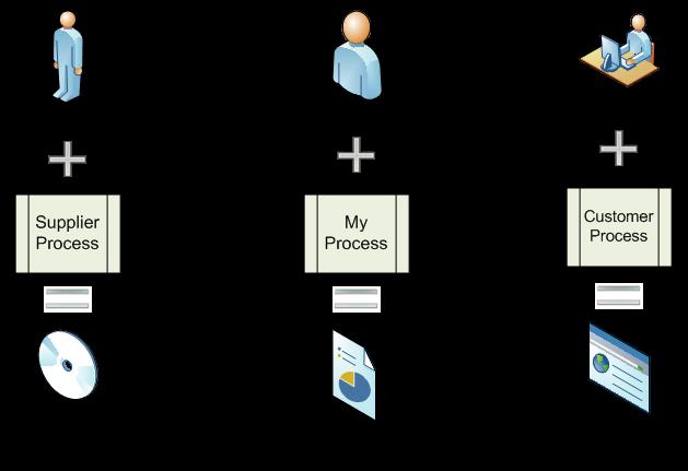 proces view 2