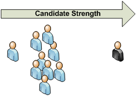 Candidate Strength 1