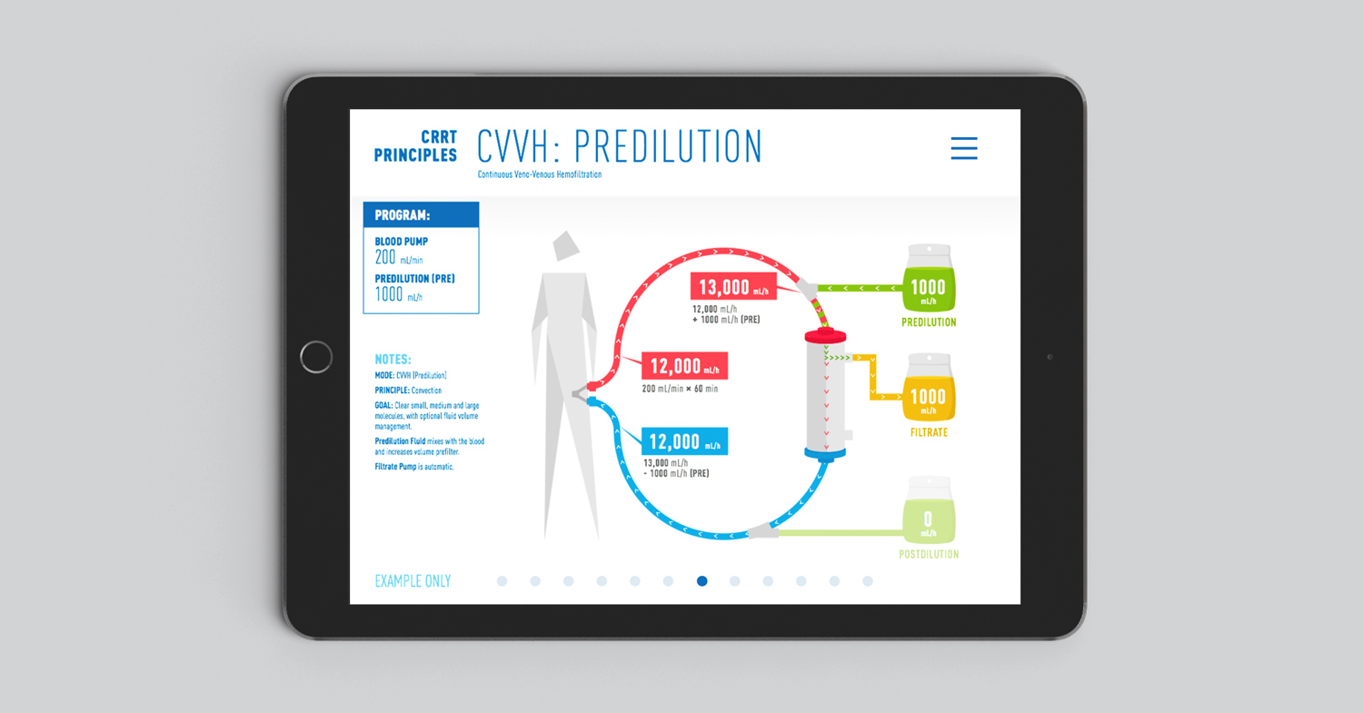 Principles of CRRT/Solute Management iPad App