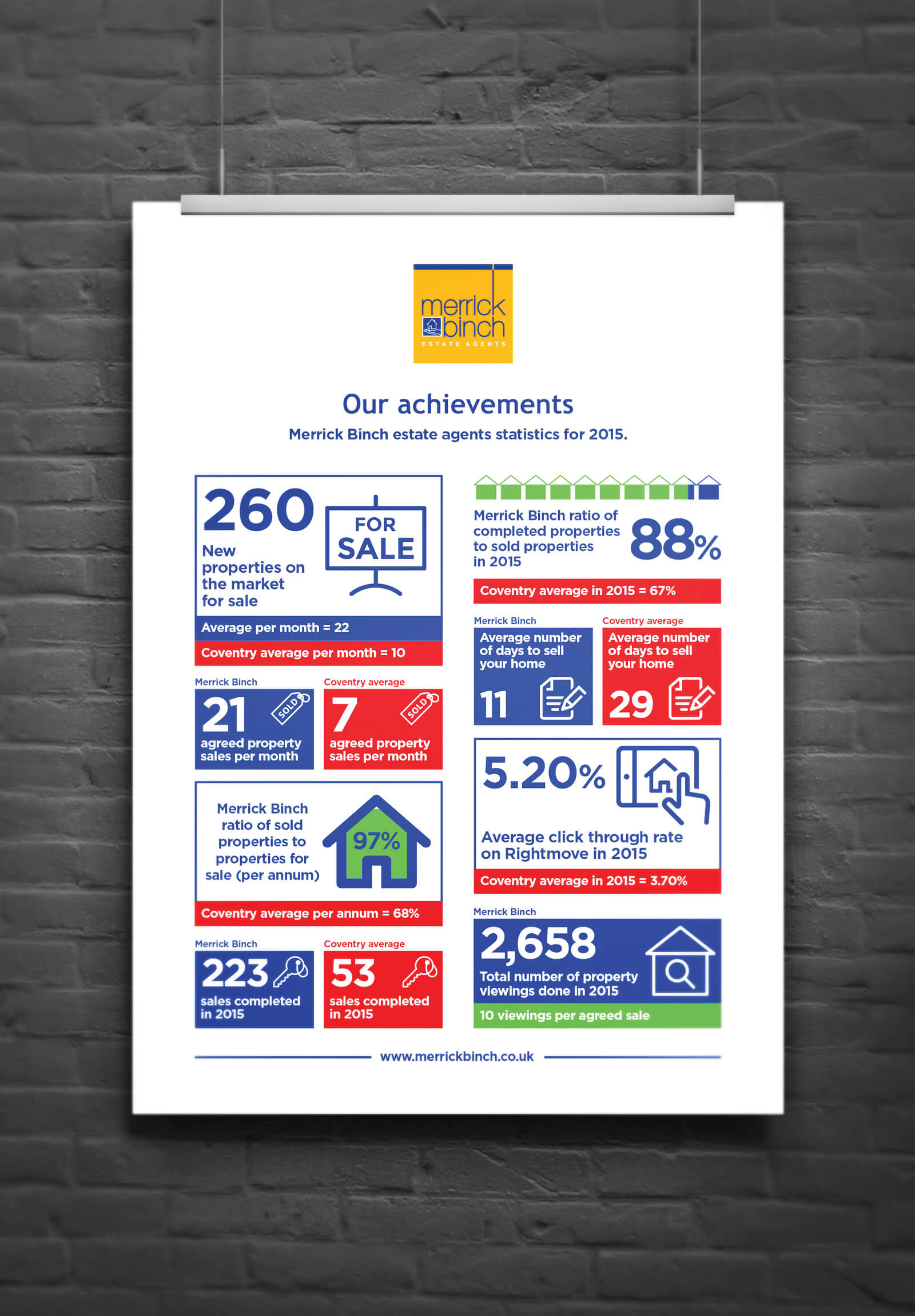 Added value: design of an infographic of achievements for Merrick Binch, Coventry.