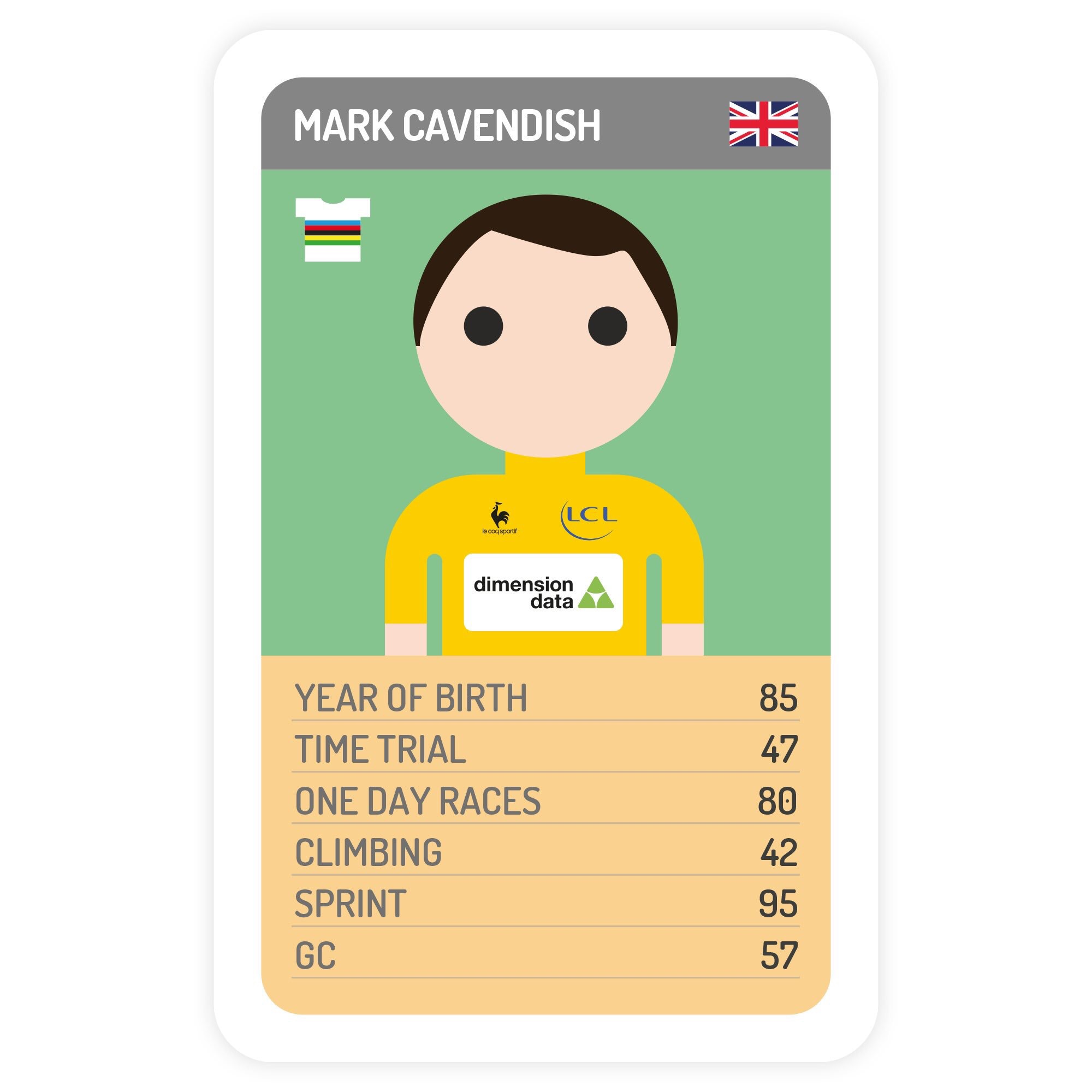 Mark Cavendish top trumps by http://procyclingtrumps.com He wins 3 stages in the first week of this years Tour de France
